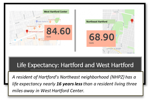 Life Expectancy graphic from CT Health Foundation